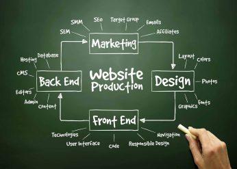 Kohn Creative - Web Development - Web Design - Baltimore Maryland - KohnCreative.com